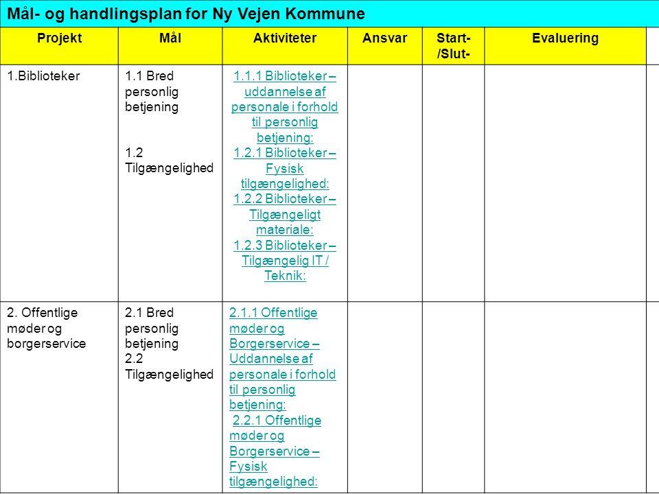 Mål- og handlingsplan for Ny Vejen Kommune ProjektMålAktiviteterAnsvarStart- /Slut- Evaluering 1.Biblioteker1.1 Bred personlig betjening 1.2 Tilgængelighed 1.1.1 Biblioteker – uddannelse af personale i forhold til personlig betjening: 1.2.1 Biblioteker – Fysisk tilgængelighed: 1.2.2 Biblioteker – Tilgængeligt materiale: 1.2.3 Biblioteker – Tilgængelig IT / Teknik: 2.