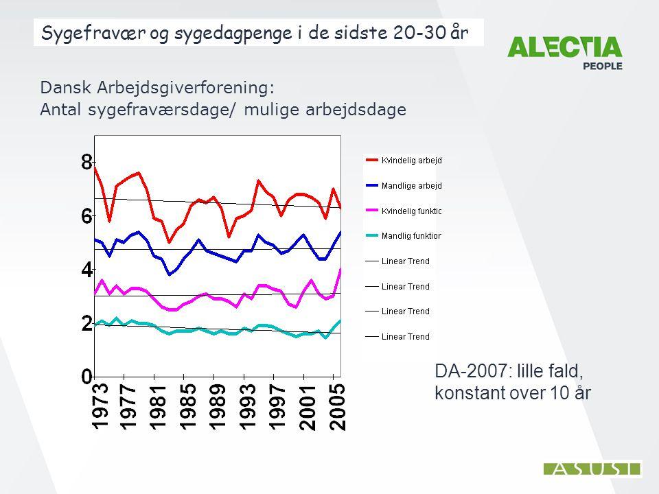 Sygefravær og sygedagpenge i de sidste 20-30 år Dansk Arbejdsgiverforening: Antal sygefraværsdage/ mulige arbejdsdage DA-2007: lille fald, konstant over 10 år