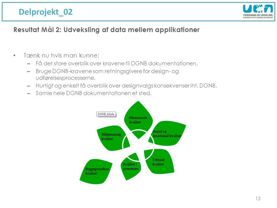 Delprojekt_02 13 Resultat Mål 2: Udveksling af data mellem applikationer Tænk nu hvis man kunne: – Få det store overblik over kravene til DGNB dokumentationen.