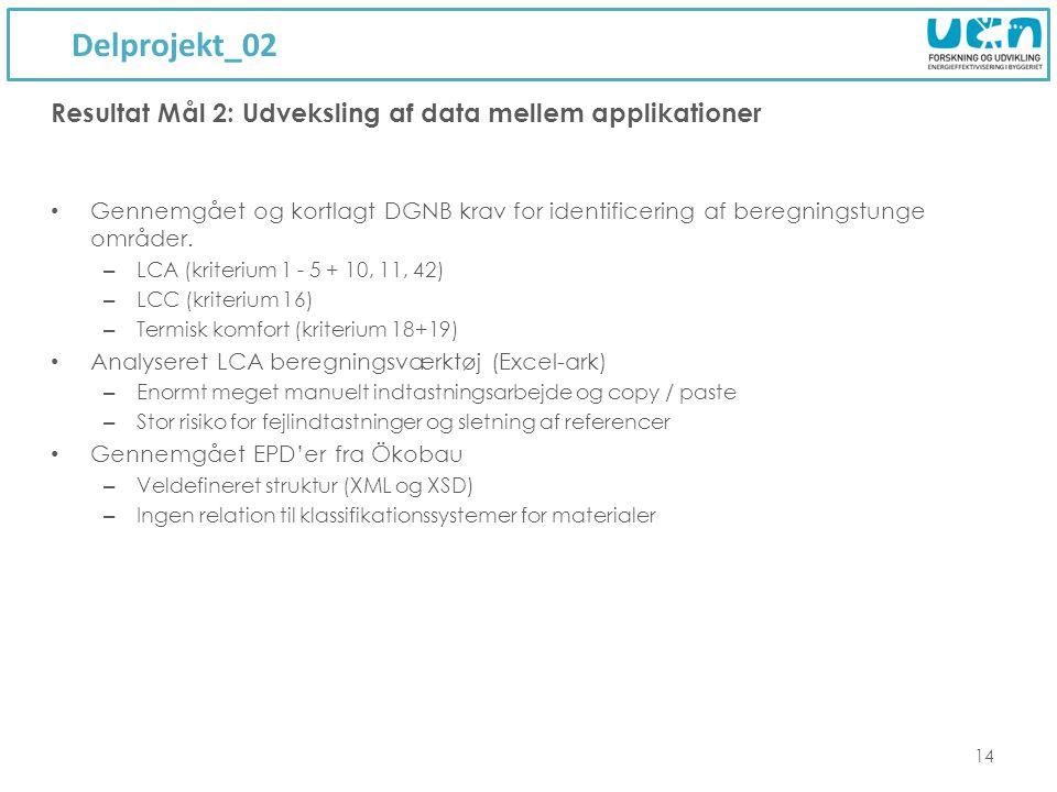 Delprojekt_02 14 Resultat Mål 2: Udveksling af data mellem applikationer Gennemgået og kortlagt DGNB krav for identificering af beregningstunge områder.