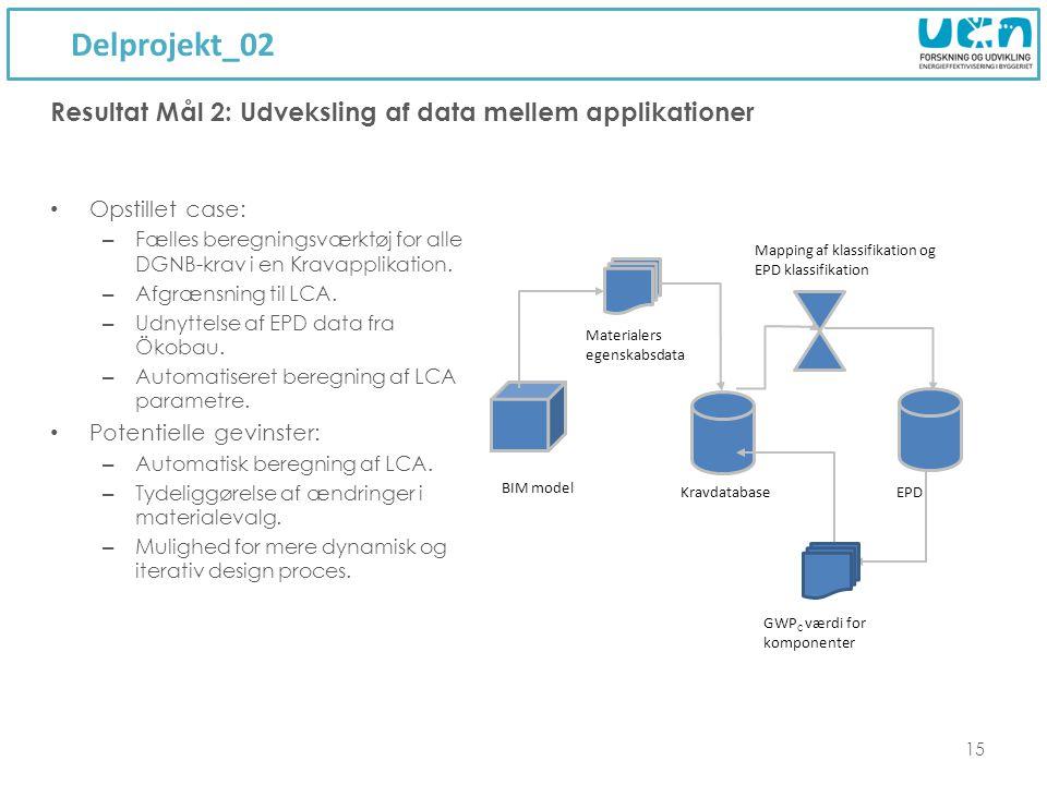 Delprojekt_02 15 Resultat Mål 2: Udveksling af data mellem applikationer Kravdatabase BIM model Materialers egenskabsdata Mapping af klassifikation og EPD klassifikation EPD GWP C værdi for komponenter Opstillet case: – Fælles beregningsværktøj for alle DGNB-krav i en Kravapplikation.