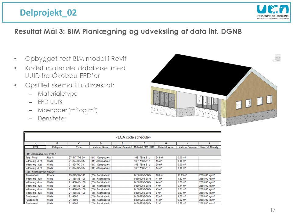 Delprojekt_02 17 Opbygget test BIM model i Revit Kodet materiale database med UUID fra Ökobau EPD'er Opstillet skema til udtræk af: – Materialetype – EPD UUIS – Mængder (m 2 og m 3 ) – Densiteter Resultat Mål 3: BIM Planlægning og udveksling af data iht.