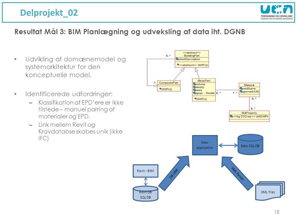 Delprojekt_02 18 Udvikling af domænemodel og systemarkitektur for den konceptuelle model.