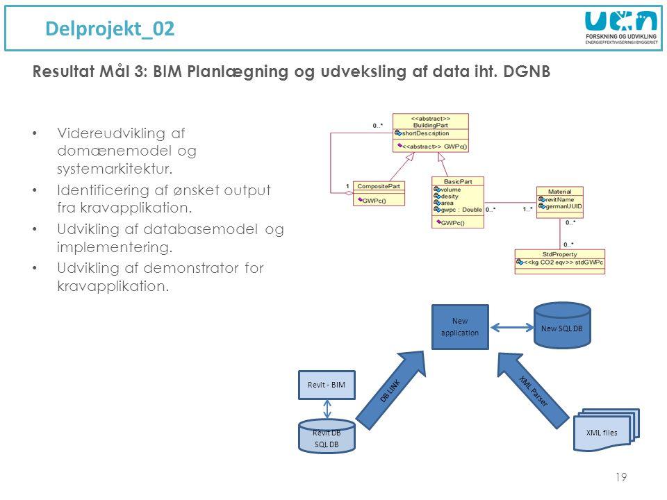 Delprojekt_02 19 Videreudvikling af domænemodel og systemarkitektur.