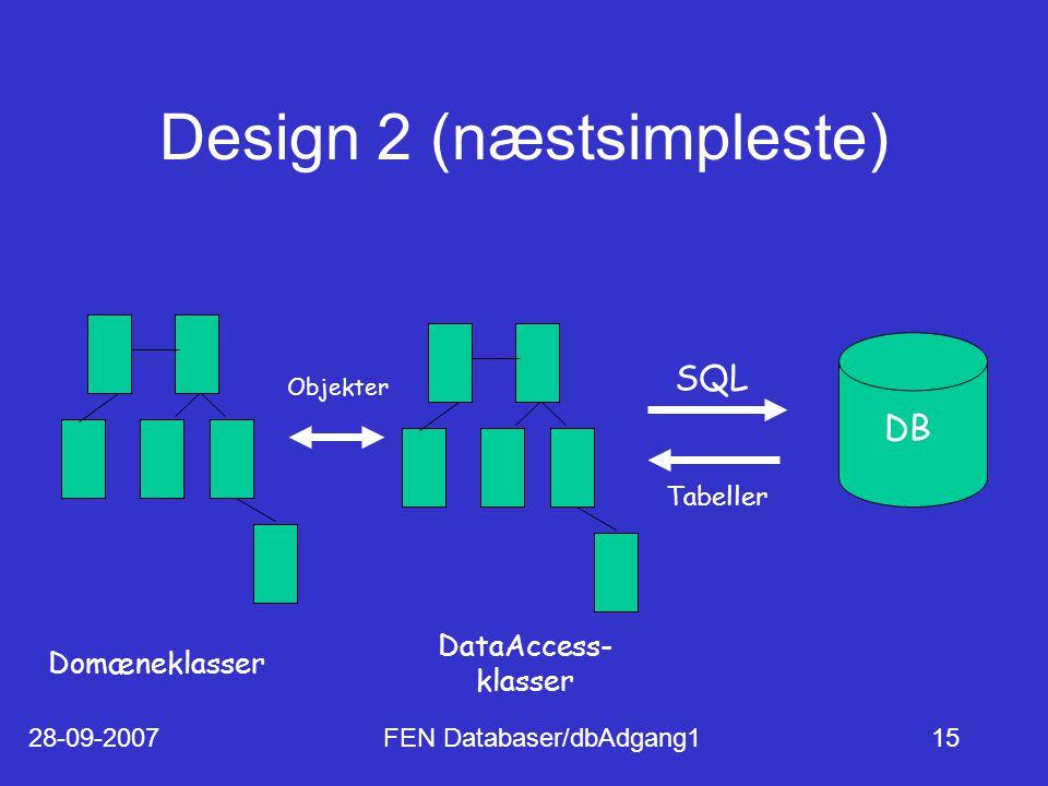 28-09-2007FEN Databaser/dbAdgang115 Design 2 (næstsimpleste) Domæneklasser DataAccess- klasser DB SQL Tabeller Objekter