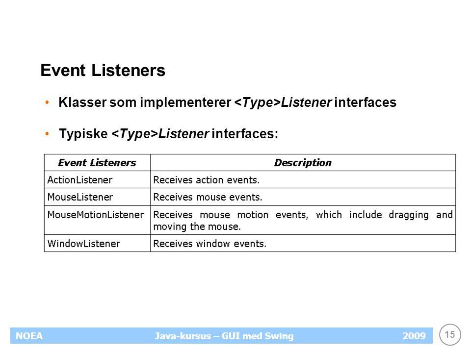 15 NOEA2009Java-kursus – GUI med Swing Event Listeners Klasser som implementerer Listener interfaces Typiske Listener interfaces: