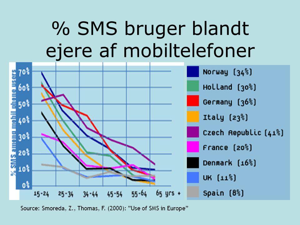 % SMS bruger blandt ejere af mobiltelefoner Source: Smoreda, Z., Thomas, F.