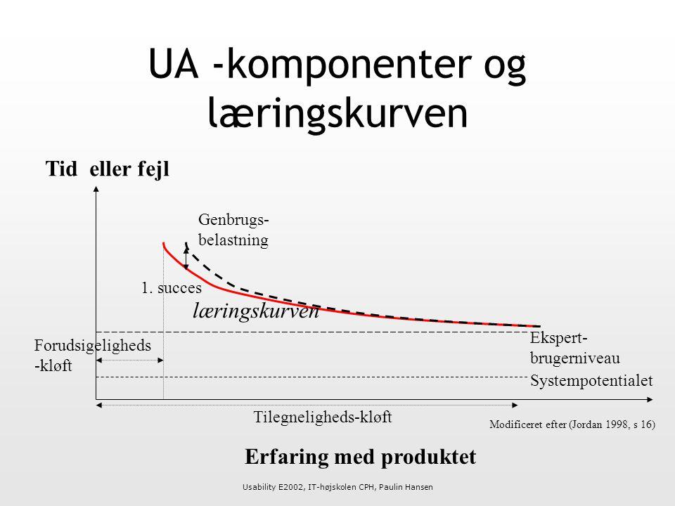 Usability E2002, IT-højskolen CPH, Paulin Hansen UA -komponenter og læringskurven Erfaring med produktet Tid eller fejl Genbrugs- belastning 1.