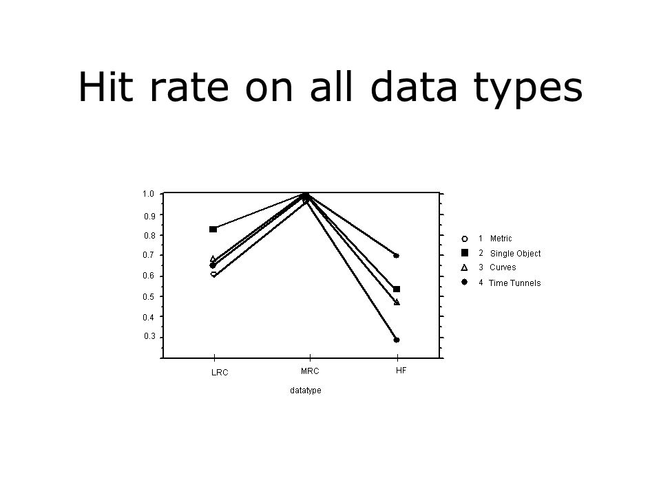 Hit rate on all data types