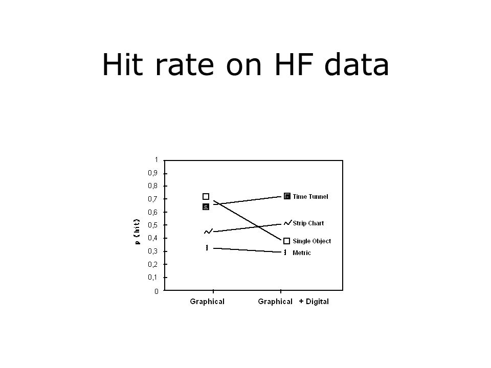 Hit rate on HF data