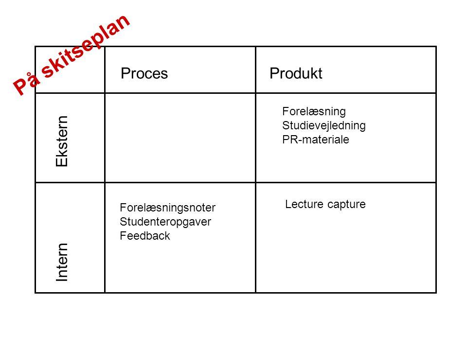 Proces Produkt Intern Ekstern Forelæsningsnoter Studenteropgaver Feedback Forelæsning Studievejledning PR-materiale Lecture capture På skitseplan