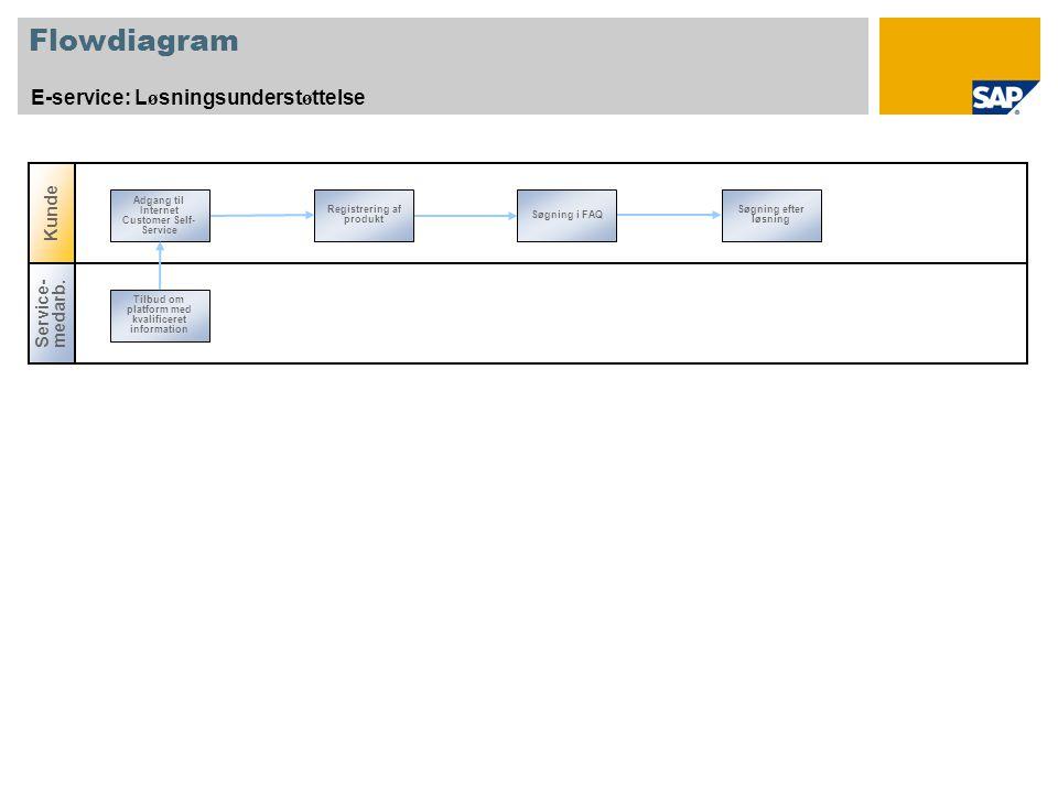 Flowdiagram E-service: L ø sningsunderst ø ttelse Registrering af produkt Søgning i FAQ Søgning efter løsning Adgang til Internet Customer Self- Service Service- medarb.
