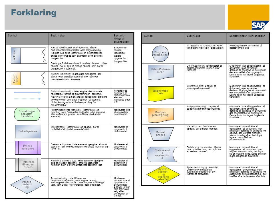 Forklaring SymbolBeskrivelseBemærk- ninger til anvendelsen Række: Identificerer en brugerrolle, såsom fakturakontrolmedarbejder eller salgsansvarlig.