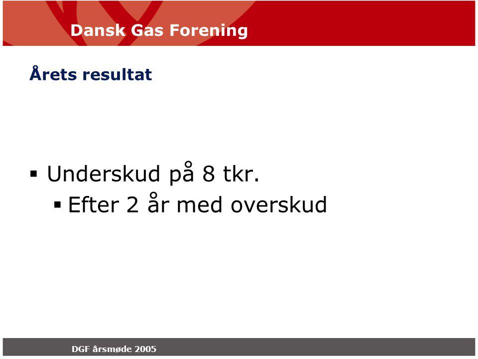 Dansk Gas Forening DGF årsmøde 2005 Årets resultat  Underskud på 8 tkr.  Efter 2 år med overskud