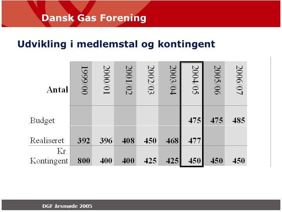 Dansk Gas Forening DGF årsmøde 2005 Udvikling i medlemstal og kontingent
