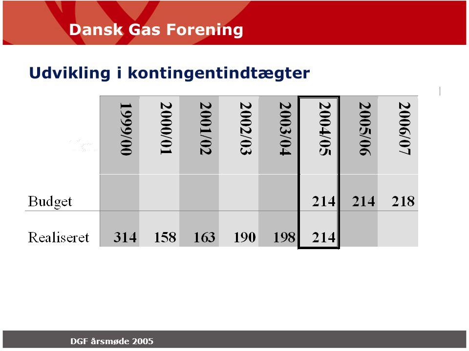 Dansk Gas Forening DGF årsmøde 2005 Udvikling i kontingentindtægter