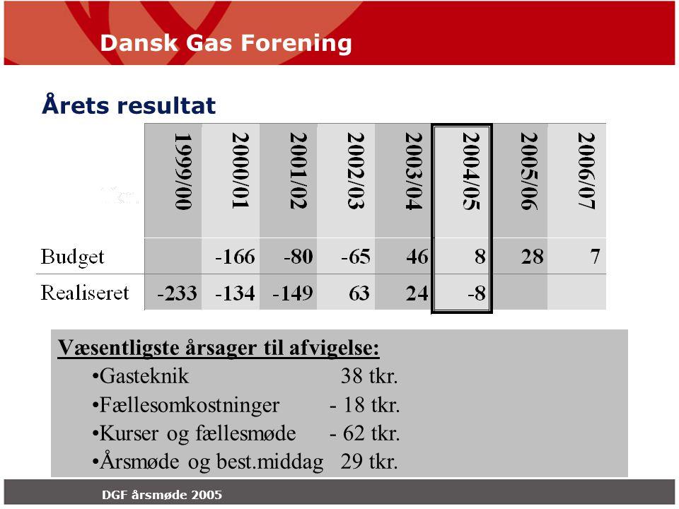 Dansk Gas Forening DGF årsmøde 2005 Årets resultat Væsentligste årsager til afvigelse: Gasteknik 38 tkr.