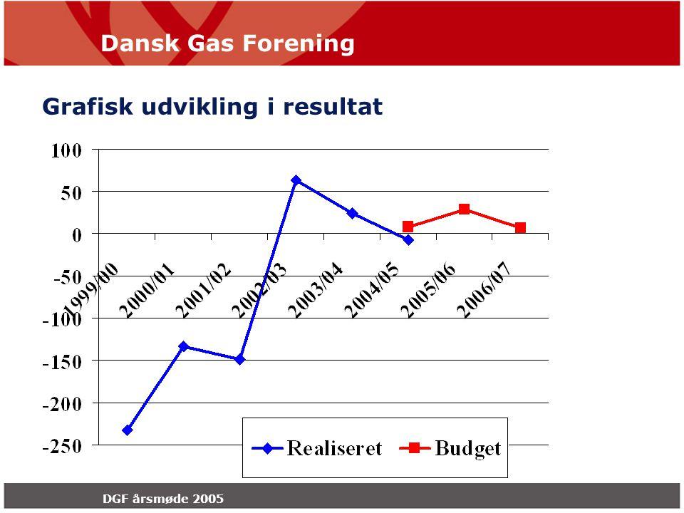 Dansk Gas Forening DGF årsmøde 2005 Grafisk udvikling i resultat