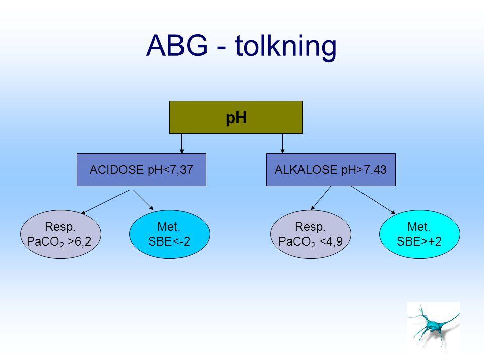 ABG - tolkning pH ACIDOSE pH<7,37ALKALOSE pH>7.43 Resp. PaCO 2 >6,2 Met. SBE<-2 Resp. PaCO 2 <4,9 Met. SBE>+2