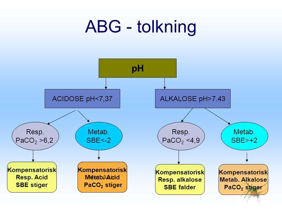 ABG - tolkning pH ACIDOSE pH<7,37ALKALOSE pH>7.43 Resp. PaCO 2 >6,2 Metab. SBE<-2 Resp. PaCO 2 <4,9 Metab. SBE>+2 Kompensatorisk Resp. Acid SBE stiger