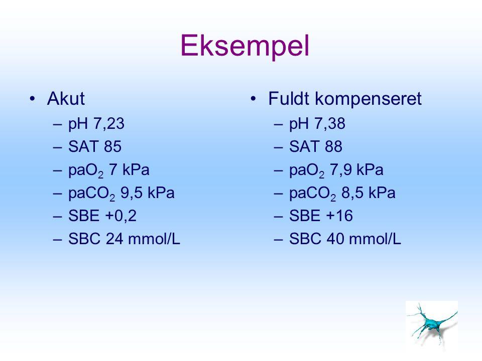 Eksempel Akut –pH 7,23 –SAT 85 –paO 2 7 kPa –paCO 2 9,5 kPa –SBE +0,2 –SBC 24 mmol/L Fuldt kompenseret –pH 7,38 –SAT 88 –paO 2 7,9 kPa –paCO 2 8,5 kPa
