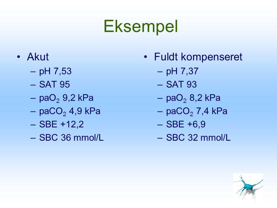 Eksempel Akut –pH 7,53 –SAT 95 –paO 2 9,2 kPa –paCO 2 4,9 kPa –SBE +12,2 –SBC 36 mmol/L Fuldt kompenseret –pH 7,37 –SAT 93 –paO 2 8,2 kPa –paCO 2 7,4