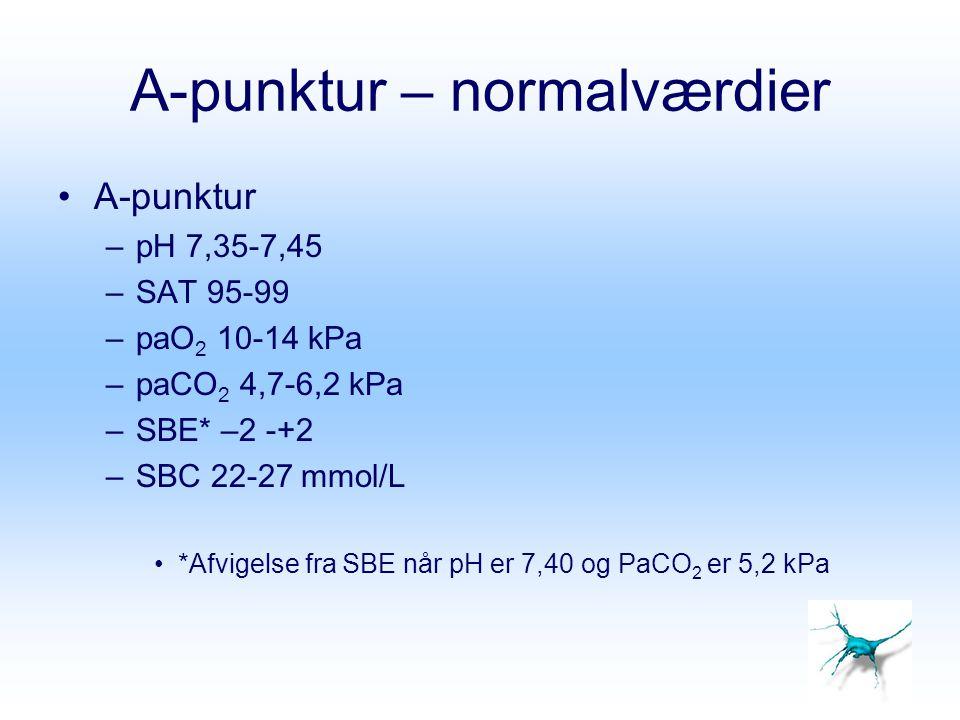 A-punktur – normalværdier A-punktur –pH 7,35-7,45 –SAT 95-99 –paO 2 10-14 kPa –paCO 2 4,7-6,2 kPa –SBE* –2 -+2 –SBC 22-27 mmol/L *Afvigelse fra SBE nå