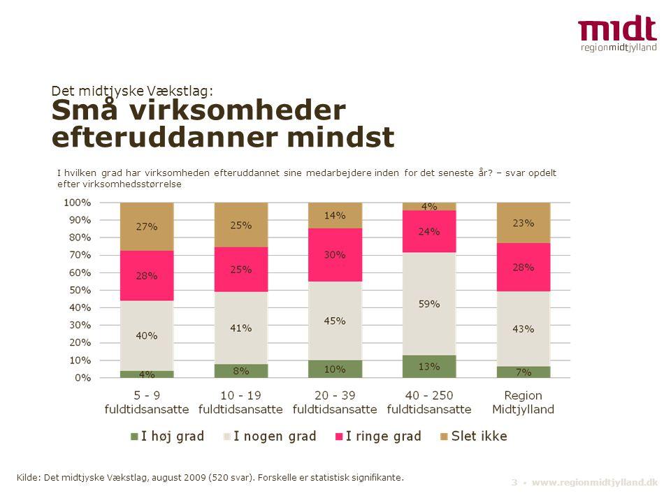 Det midtjyske Vækstlag: Små virksomheder efteruddanner mindst 3 ▪ www.regionmidtjylland.dk I hvilken grad har virksomheden efteruddannet sine medarbejdere inden for det seneste år.