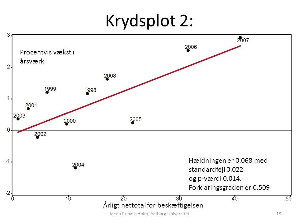 Krydsplot 2: Årligt nettotal for beskæftigelsen Procentvis vækst i årsværk Hældningen er 0.068 med standardfejl 0.022 og p-værdi 0.014.