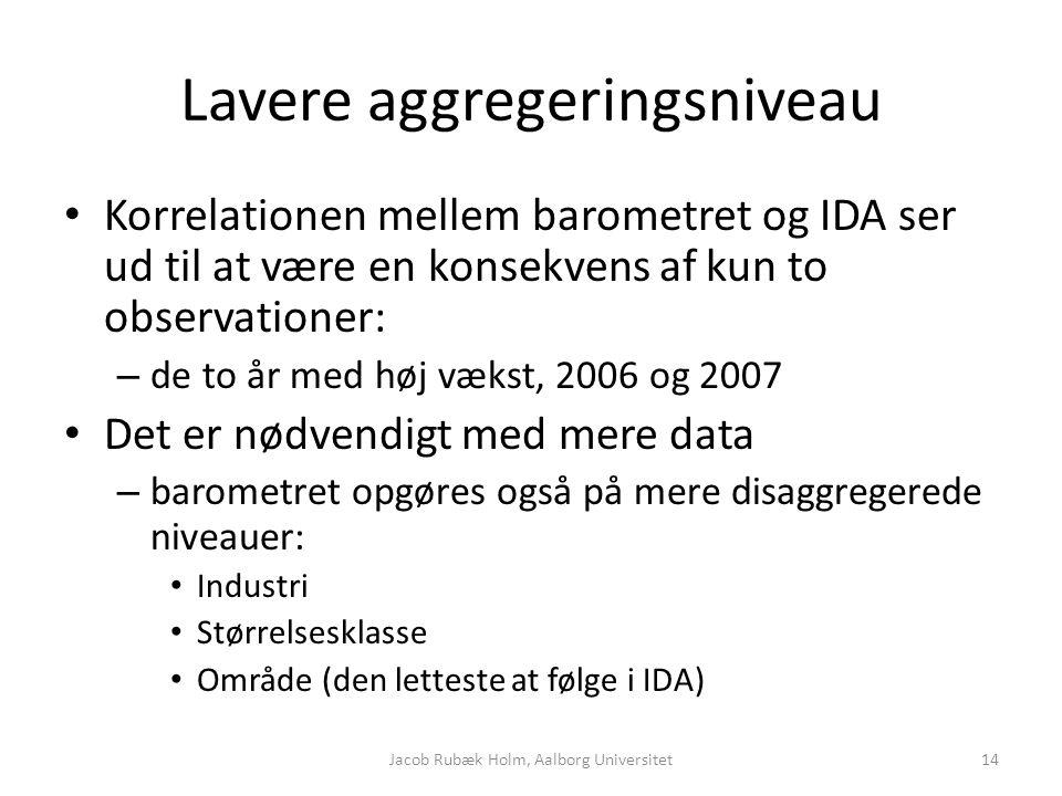 Lavere aggregeringsniveau Korrelationen mellem barometret og IDA ser ud til at være en konsekvens af kun to observationer: – de to år med høj vækst, 2006 og 2007 Det er nødvendigt med mere data – barometret opgøres også på mere disaggregerede niveauer: Industri Størrelsesklasse Område (den letteste at følge i IDA) Jacob Rubæk Holm, Aalborg Universitet14