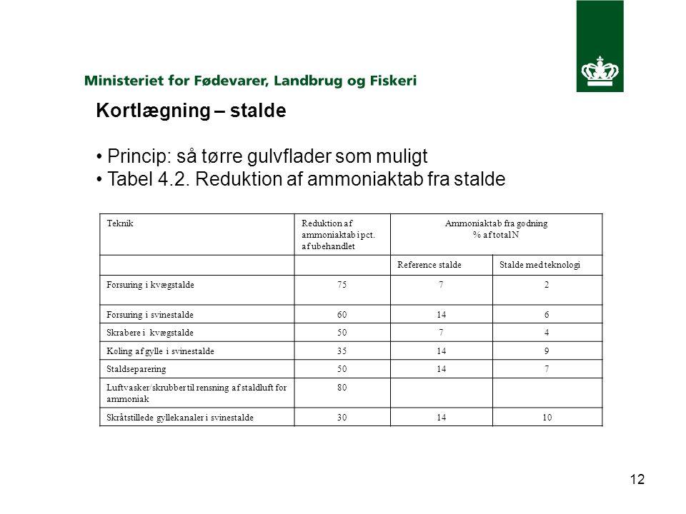 12 Kortlægning – stalde Princip: så tørre gulvflader som muligt Tabel 4.2.