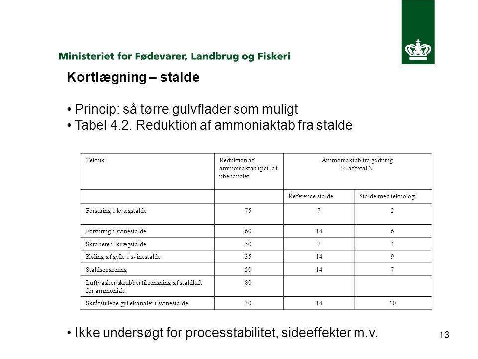 13 Kortlægning – stalde Princip: så tørre gulvflader som muligt Tabel 4.2.