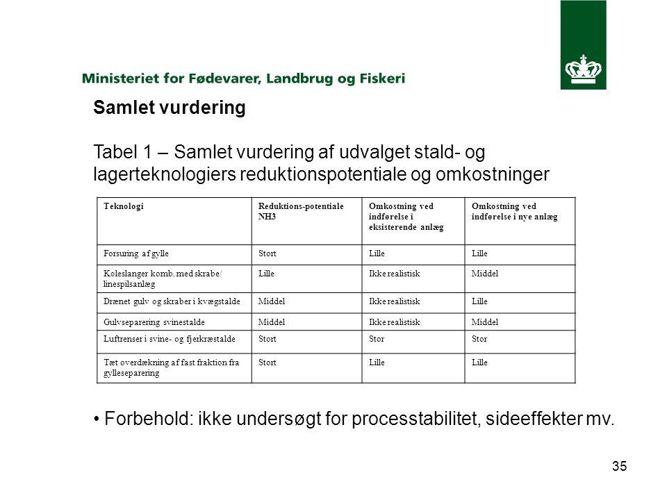 35 Samlet vurdering Tabel 1 – Samlet vurdering af udvalget stald- og lagerteknologiers reduktionspotentiale og omkostninger Forbehold: ikke undersøgt for processtabilitet, sideeffekter mv.