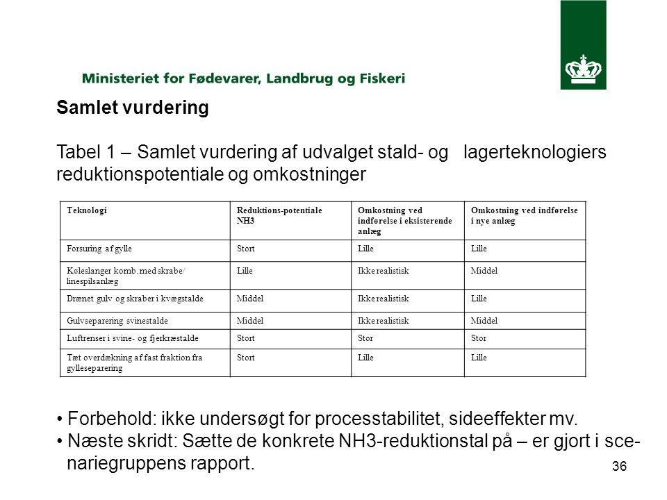 36 Samlet vurdering Tabel 1 – Samlet vurdering af udvalget stald- og lagerteknologiers reduktionspotentiale og omkostninger Forbehold: ikke undersøgt for processtabilitet, sideeffekter mv.