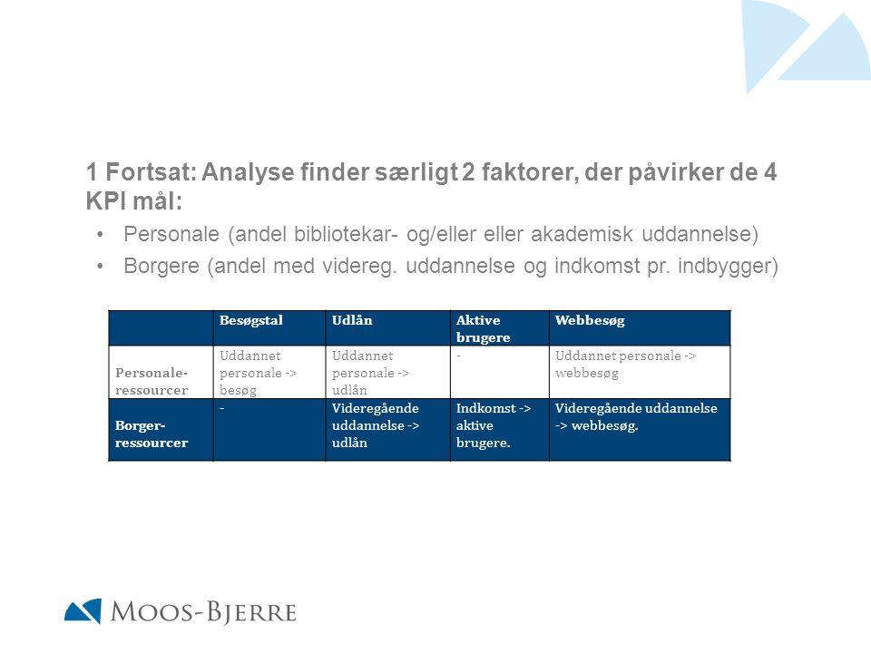 1 Fortsat: Analyse finder særligt 2 faktorer, der påvirker de 4 KPI mål: Personale (andel bibliotekar- og/eller eller akademisk uddannelse) Borgere (andel med videreg.