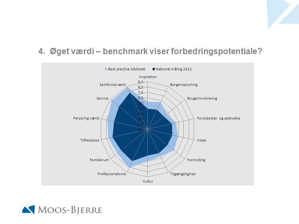 4. Øget værdi – benchmark viser forbedringspotentiale