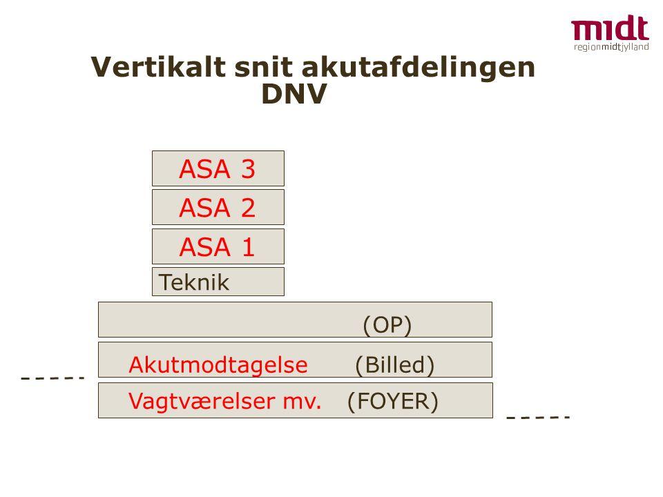 Vertikalt snit akutafdelingen DNV Vagtværelser mv.