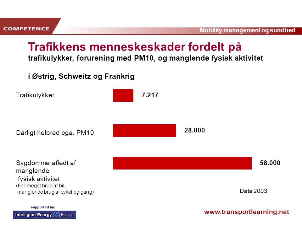 www.transportlearning.net Mobility management og sundhed 7.217 28.000 58.000 Trafikulykker Dårligt helbred pga.
