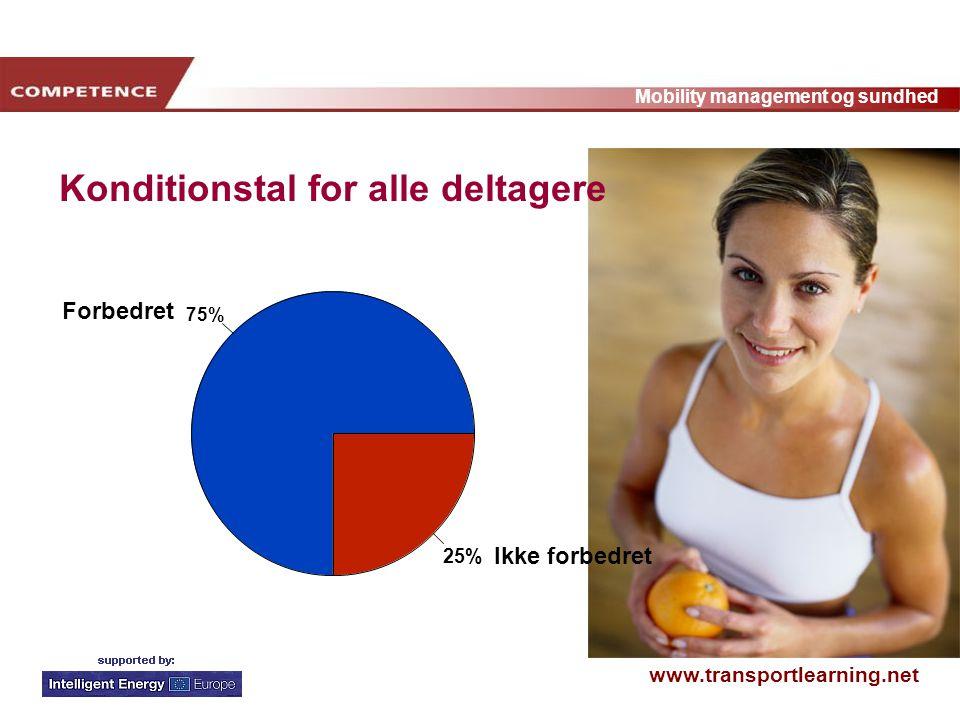 www.transportlearning.net Mobility management og sundhed 75% 25% Forbedret Ikke forbedret Konditionstal for alle deltagere
