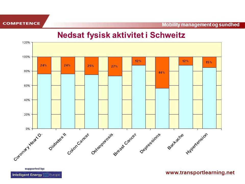 www.transportlearning.net Mobility management og sundhed Nedsat fysisk aktivitet i Schweitz