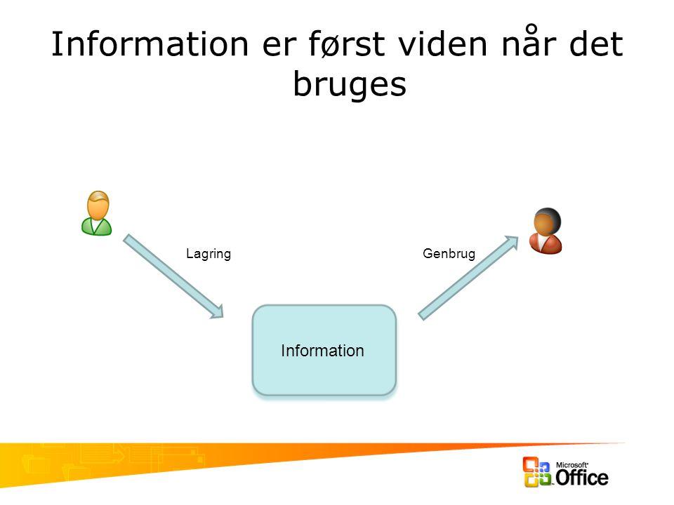 Information er først viden når det bruges Information LagringGenbrug
