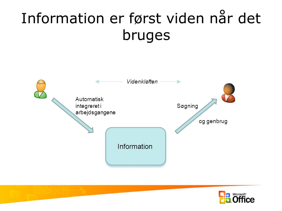Information er først viden når det bruges Information Automatisk integreret i arbejdsgangene Søgning Videnkløften og genbrug