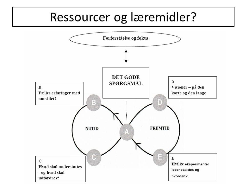 Ressourcer og læremidler