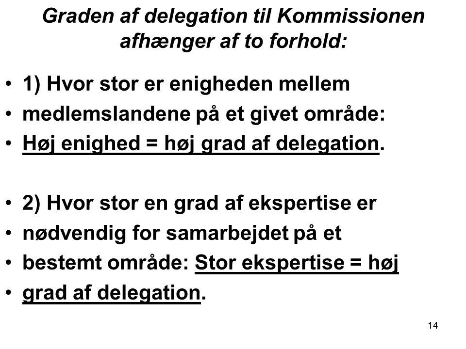 14 Graden af delegation til Kommissionen afhænger af to forhold: 1) Hvor stor er enigheden mellem medlemslandene på et givet område: Høj enighed = høj grad af delegation.