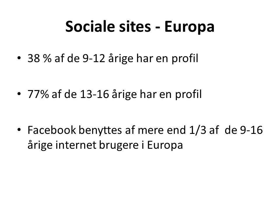 Sociale sites - Europa 38 % af de 9-12 årige har en profil 77% af de 13-16 årige har en profil Facebook benyttes af mere end 1/3 af de 9-16 årige internet brugere i Europa