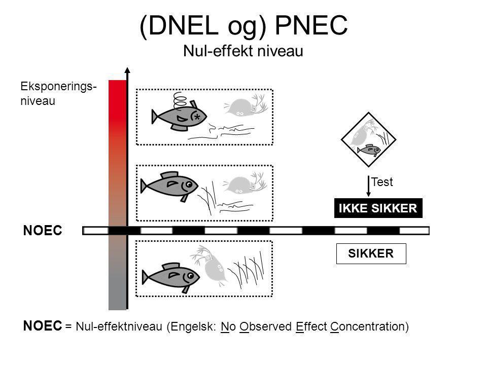 Eksponerings- niveau IKKE SIKKER SIKKER * NOEC = Nul-effektniveau (Engelsk: No Observed Effect Concentration) NOEC Test (DNEL og) PNEC Nul-effekt niveau