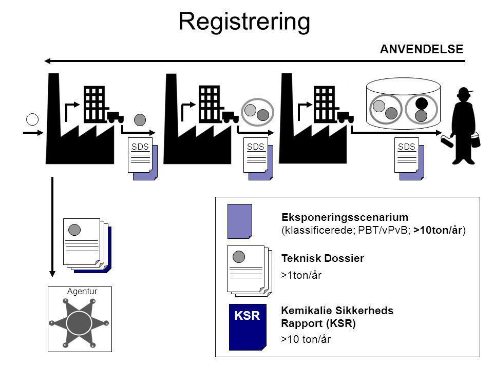 Eksponeringsscenarium (klassificerede; PBT/vPvB) ANVENDELSE SDS Registrering Agentur CSR >10t SDS KSR >1ton/år >10 ton/år Teknisk Dossier Kemikalie Sikkerheds Rapport (KSR) Eksponeringsscenarium (klassificerede; PBT/vPvB; >10ton/år)