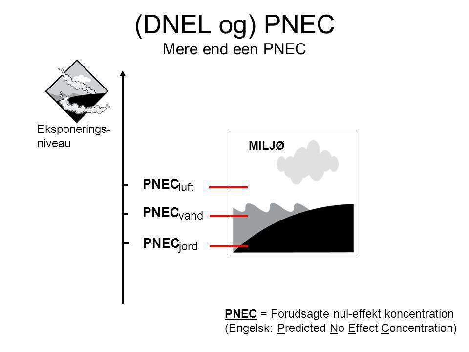 PNEC luft PNEC vand PNEC jord Eksponerings- niveau MILJØ PNEC = Forudsagte nul-effekt koncentration (Engelsk: Predicted No Effect Concentration) (DNEL og) PNEC Mere end een PNEC