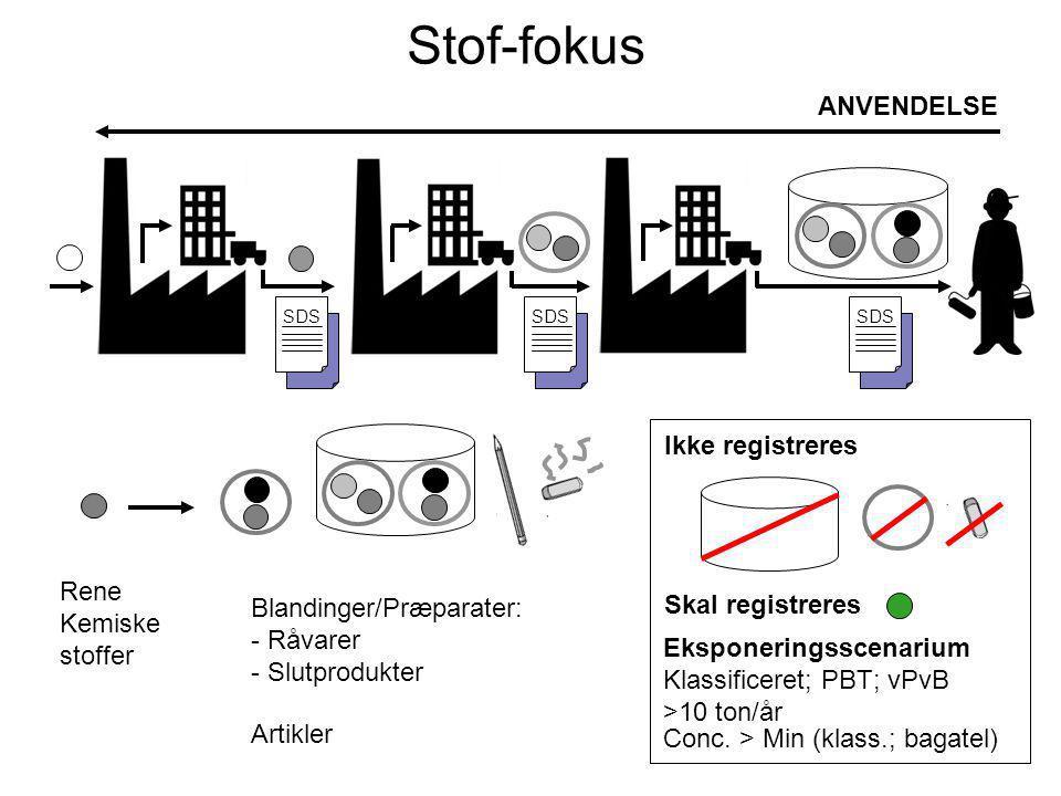 ANVENDELSE SDS Stof-fokus SDS Rene Kemiske stoffer Blandinger/Præparater: - Råvarer - Slutprodukter Ikke registreres Skal registreres Eksponeringsscenarium Klassificeret; PBT; vPvB >10 ton/år Artikler Conc.