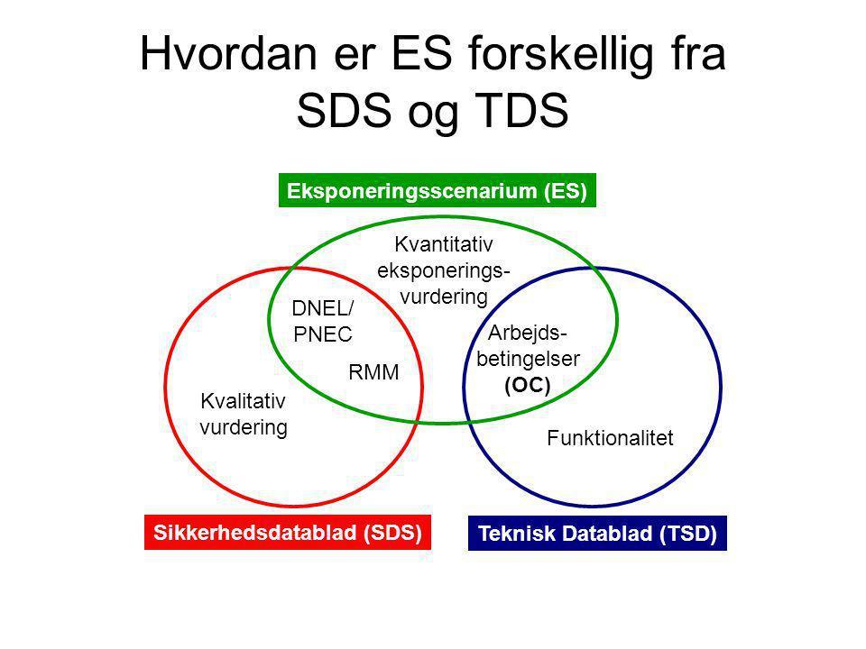 Hvordan er ES forskellig fra SDS og TDS Eksponeringsscenarium (ES) Teknisk Datablad (TSD) Sikkerhedsdatablad (SDS) RMM Arbejds- betingelser (OC) DNEL/ PNEC Kvantitativ eksponerings- vurdering Funktionalitet Kvalitativ vurdering